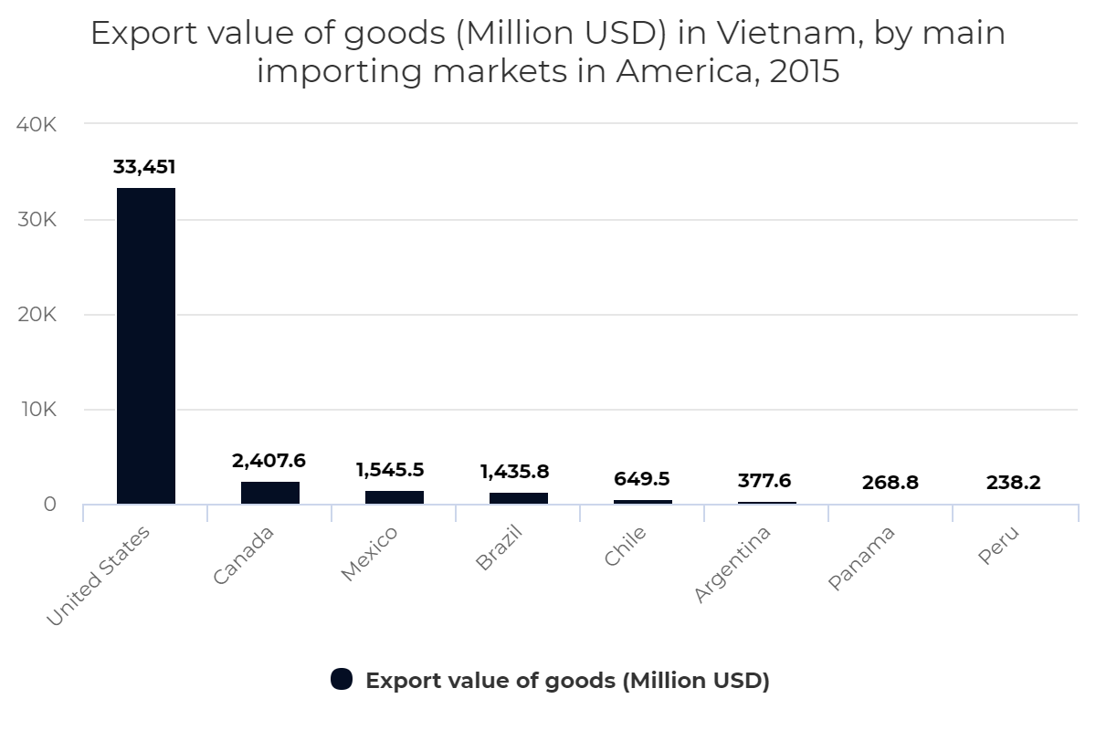 Export value of goods (Million USD) in Vietnam, by main importing markets in America, 2015