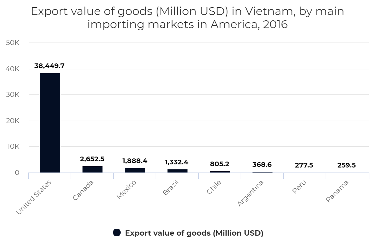 Export value of goods (Million USD) in Vietnam, by main importing markets in America, 2016