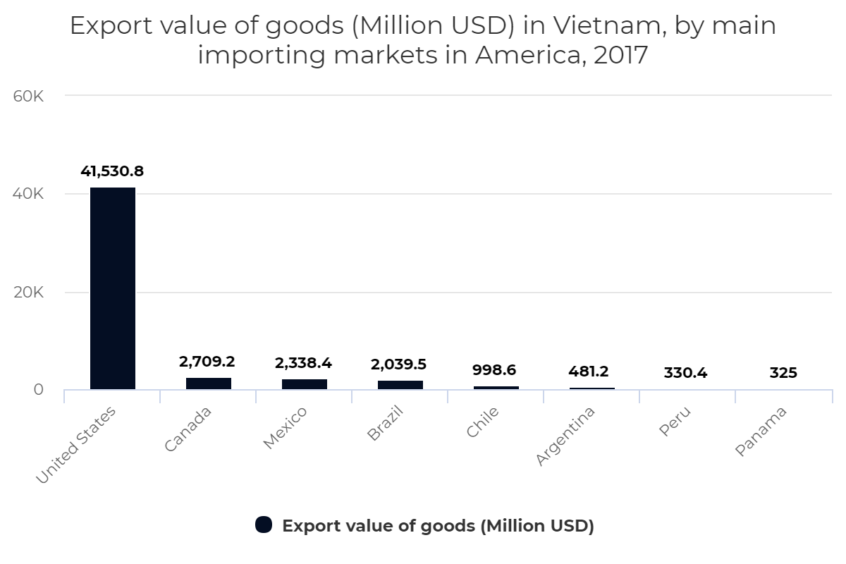 Export value of goods (Million USD) in Vietnam, by main importing markets in America, 2017