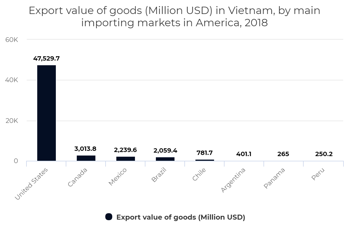 Export value of goods (Million USD) in Vietnam, by main importing markets in America, 2018