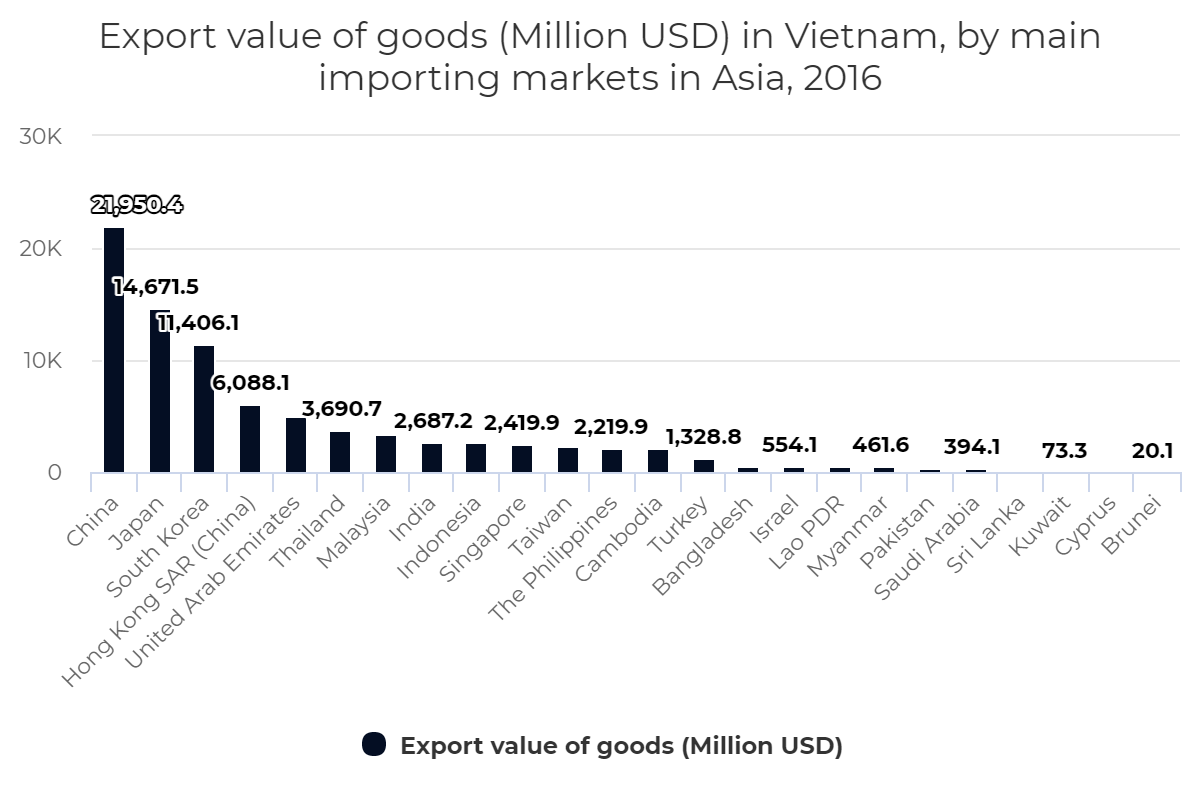 Export value of goods (Million USD) in Vietnam, by main importing markets in Asia, 2016