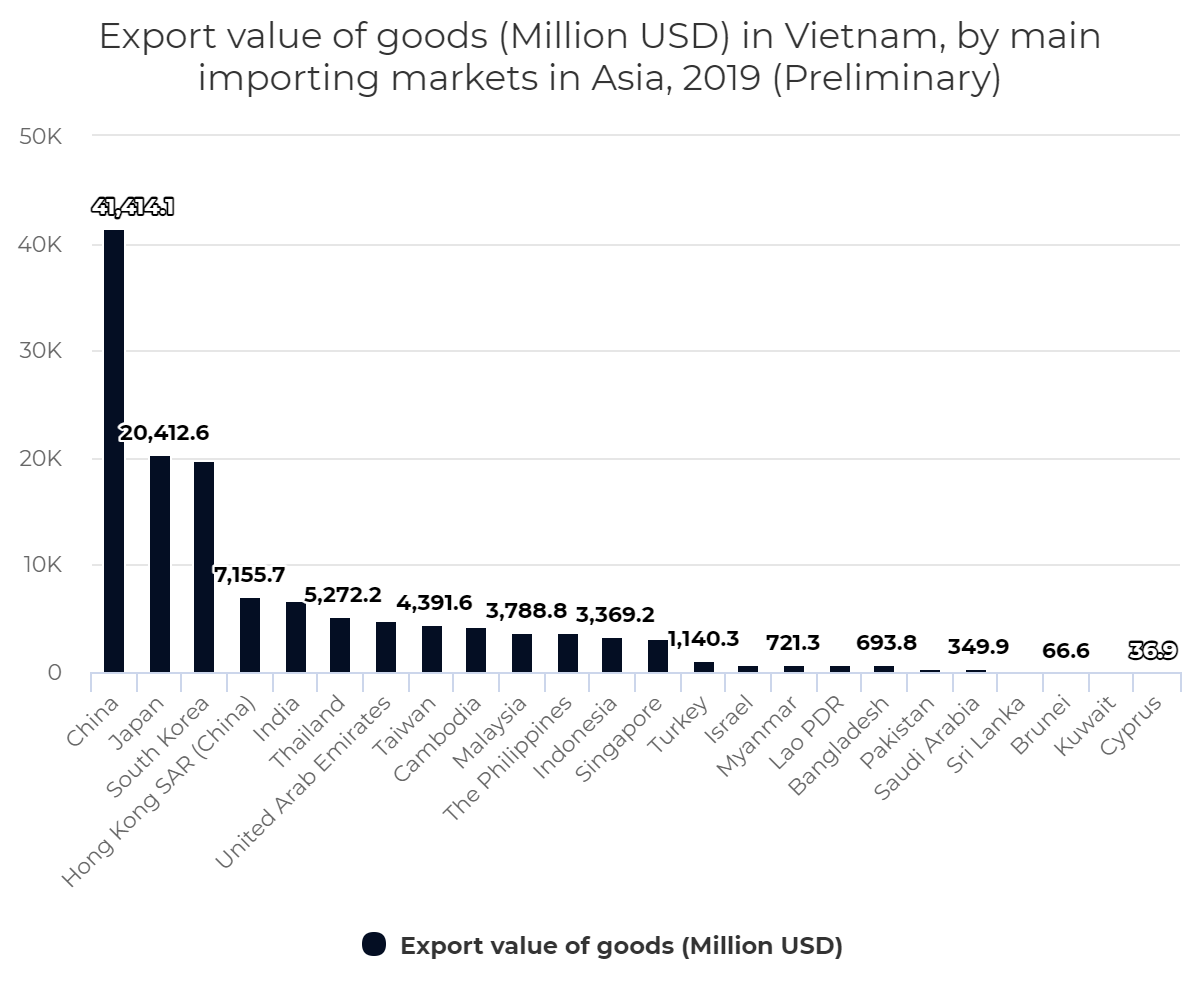 Export value of goods in Vietnam, by main importing markets in Asia, 2019 (Preliminary)