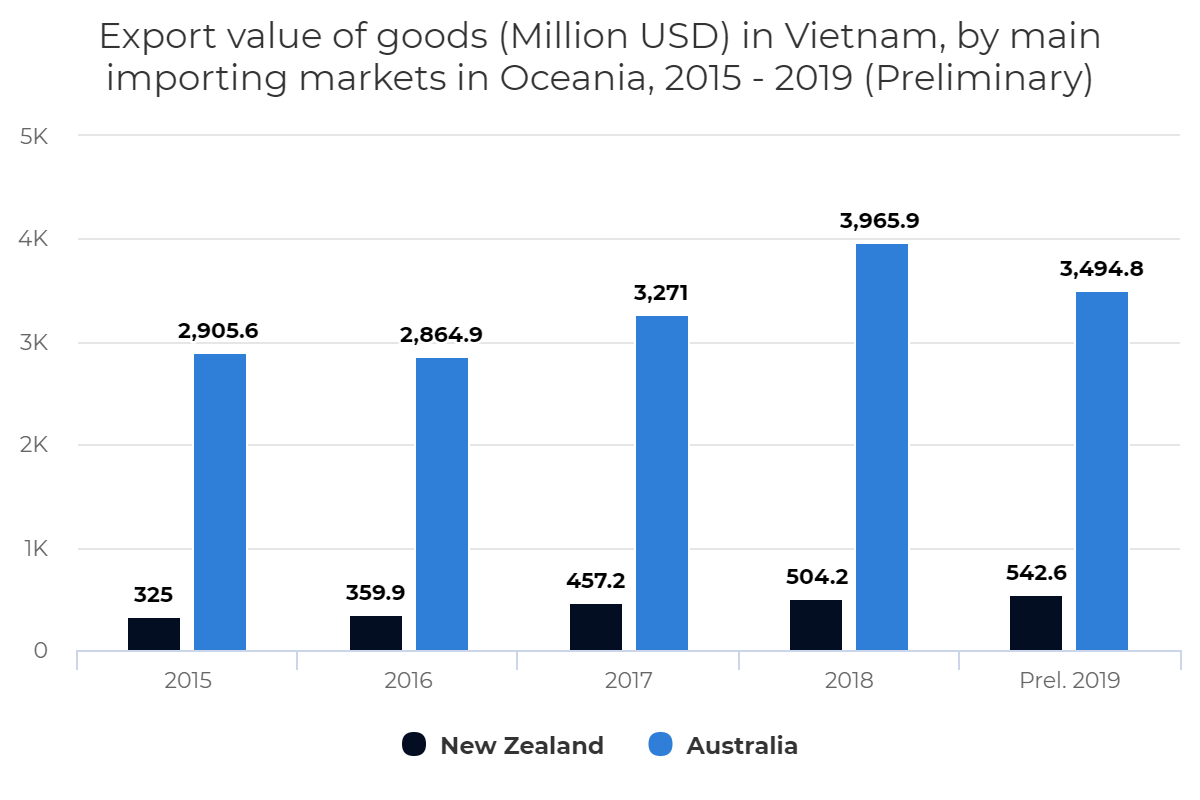 Export value of goods in Vietnam, by main importing markets in Oceania, 2015 – 2019 (Preliminary)