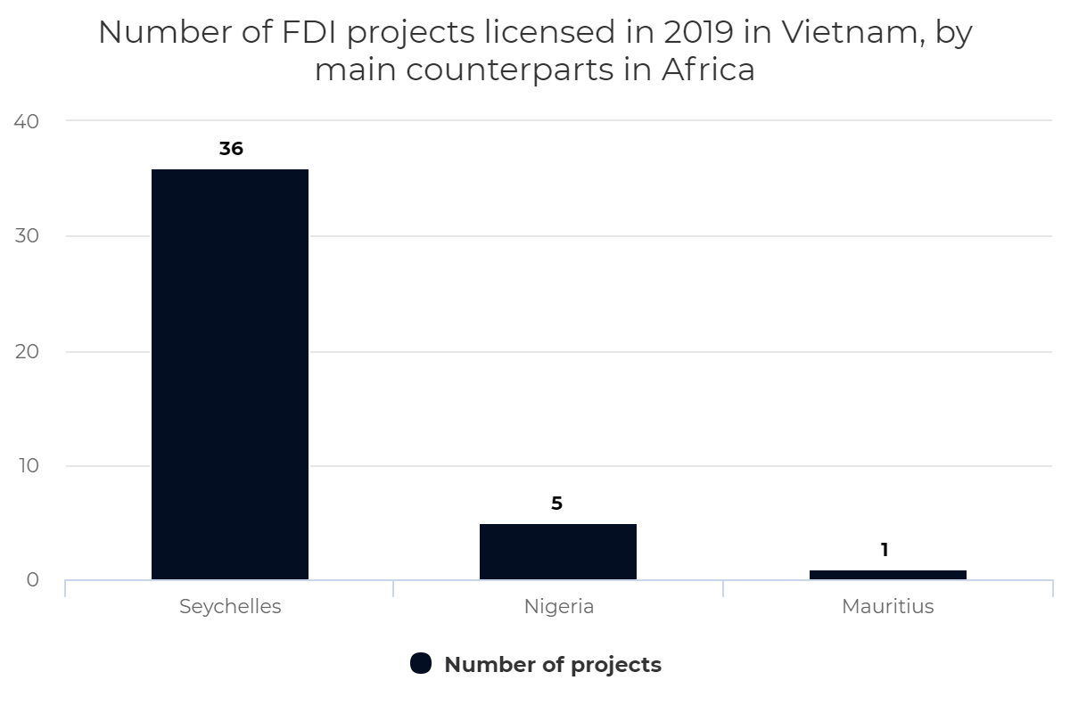Number of FDI projects licensed in 2019 in Vietnam, by main counterparts in Africa
