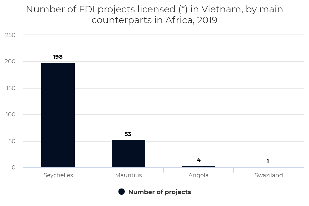Number of FDI projects licensed (*) in Vietnam, by main counterparts in Africa, 2019
