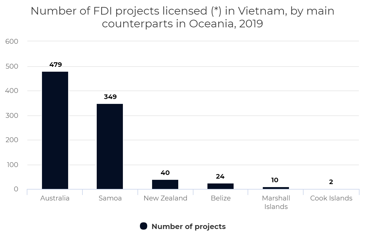 Number of FDI projects licensed (*) in Vietnam, by main counterparts in Oceania, 2019