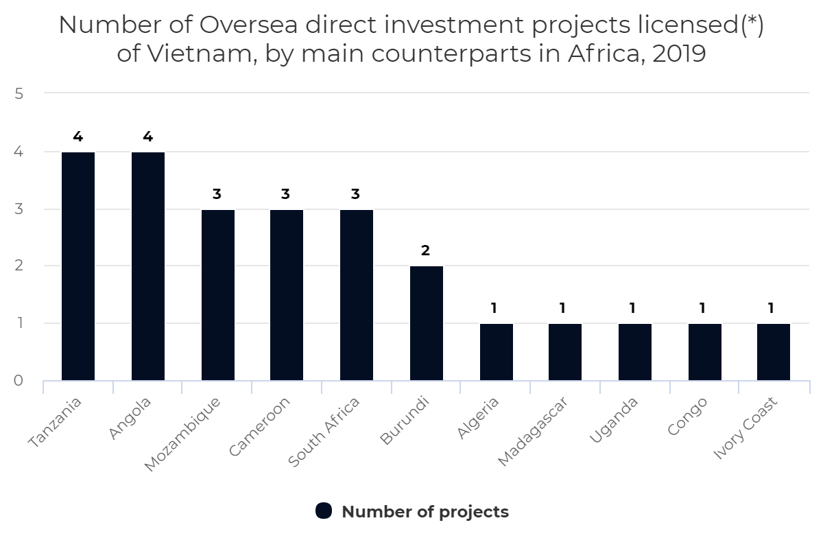 Number of Oversea direct investment projects licensed of Vietnam, by counterparts in Africa, 2019