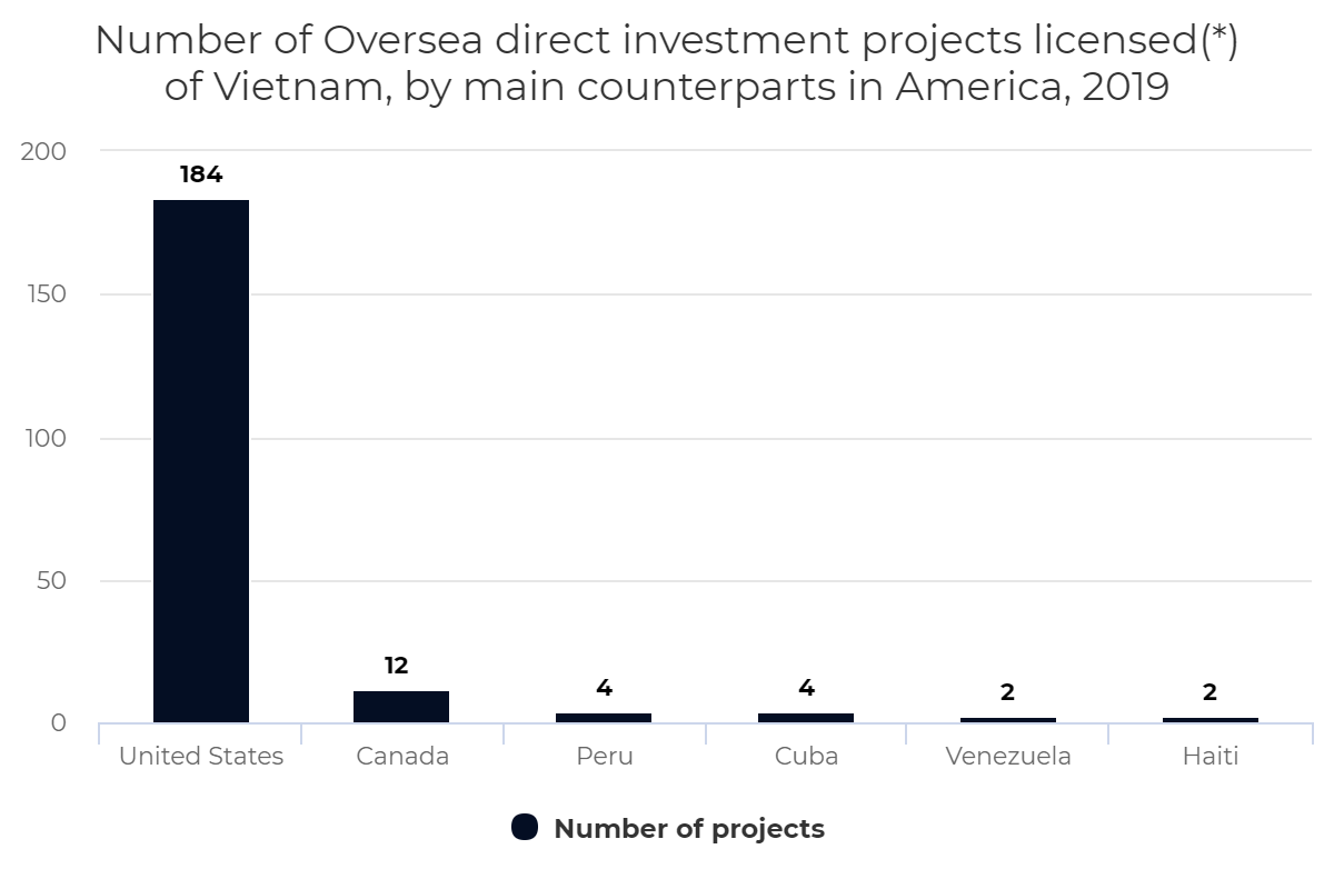 Number of Oversea direct investment projects licensed of Vietnam, by counterparts in America, 2019