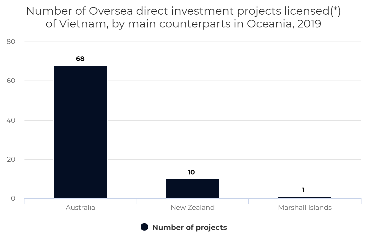 Number of Oversea direct investment projects licensed in Vietnam, by counterparts in Oceania, 2019