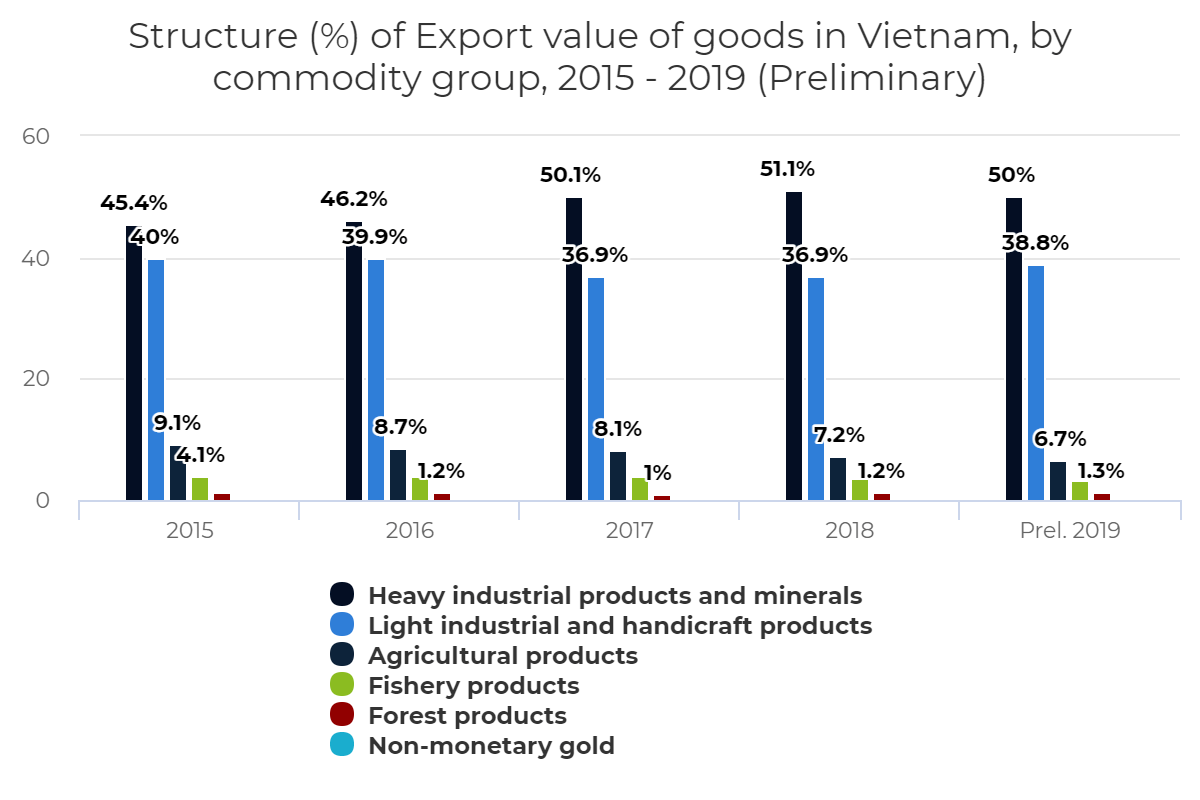 Structure (%) of Export value of goods in Vietnam, by commodity group, 2015 – 2019 (Preliminary)