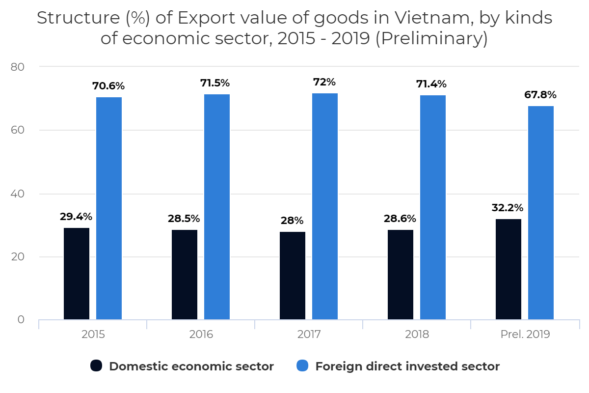 Structure of Export value of goods in Vietnam, by kinds of economic sector, 2015-2019 (Preliminary)