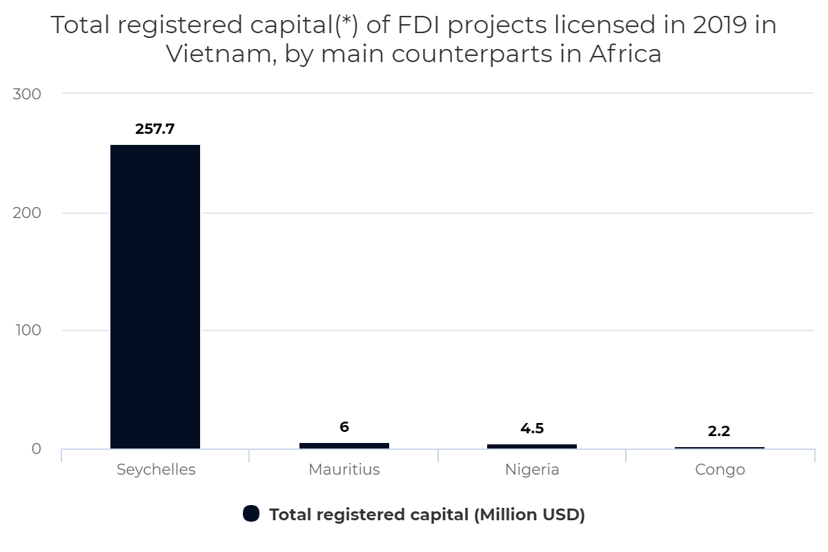 Total registered capital of FDI projects licensed in Vietnam, by main counterparts in Africa, 2019