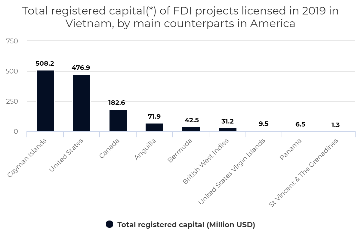 Total registered capital of FDI projects licensed in Vietnam, by main counterparts in America, 2019