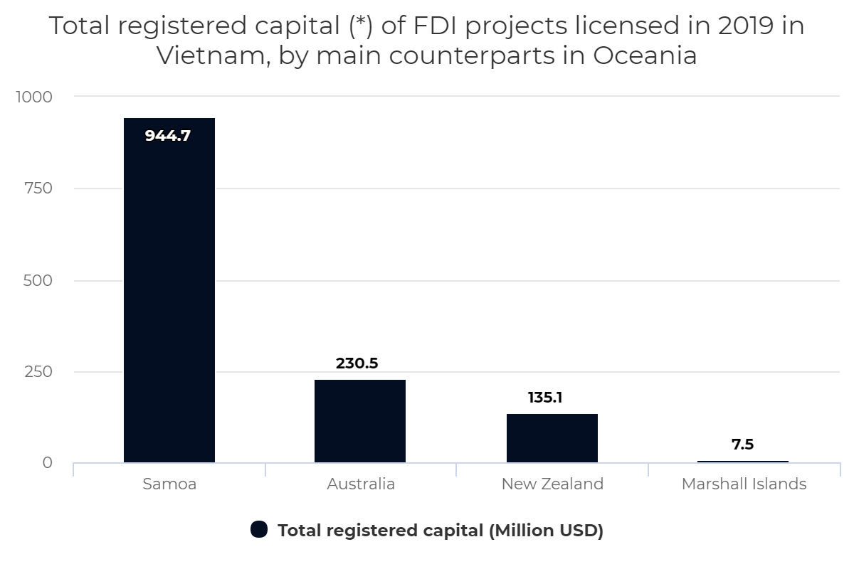 Total registered capital (*) of FDI projects licensed in 2019 in Vietnam, by main counterparts in Oceania