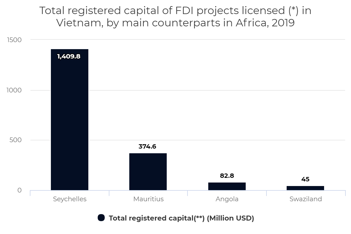 Total registered capital of FDI projects licensed (*) in Vietnam, by main counterparts in Africa, 2019