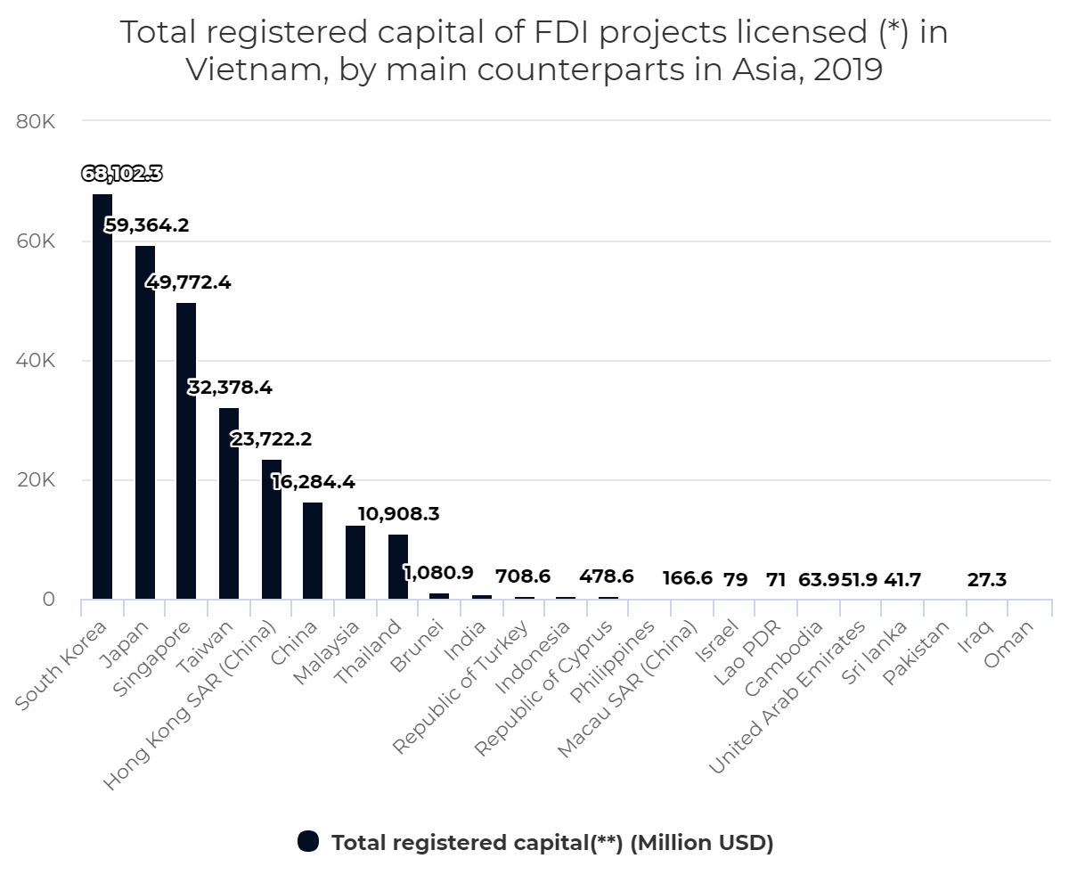 Total registered capital of FDI projects licensed (*) in Vietnam, by main counterparts in Asia, 2019