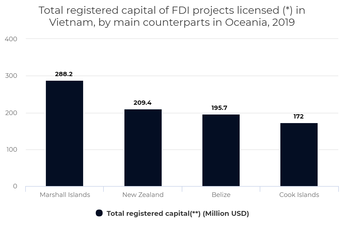 Total registered capital of FDI projects licensed in Vietnam, by main counterparts in Oceania, 2019