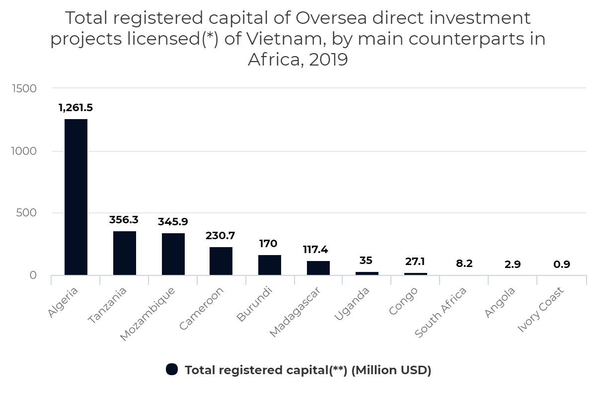 Registered capital of Oversea direct investment projects of Vietnam, by counterparts in Africa,2019