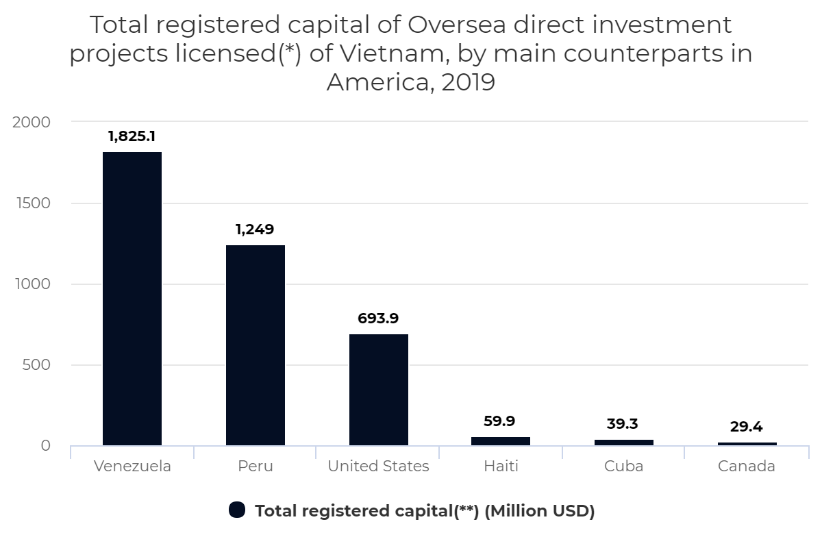 Registered capital of Oversea direct investment projects of Vietnam, by counterpart in America,2019