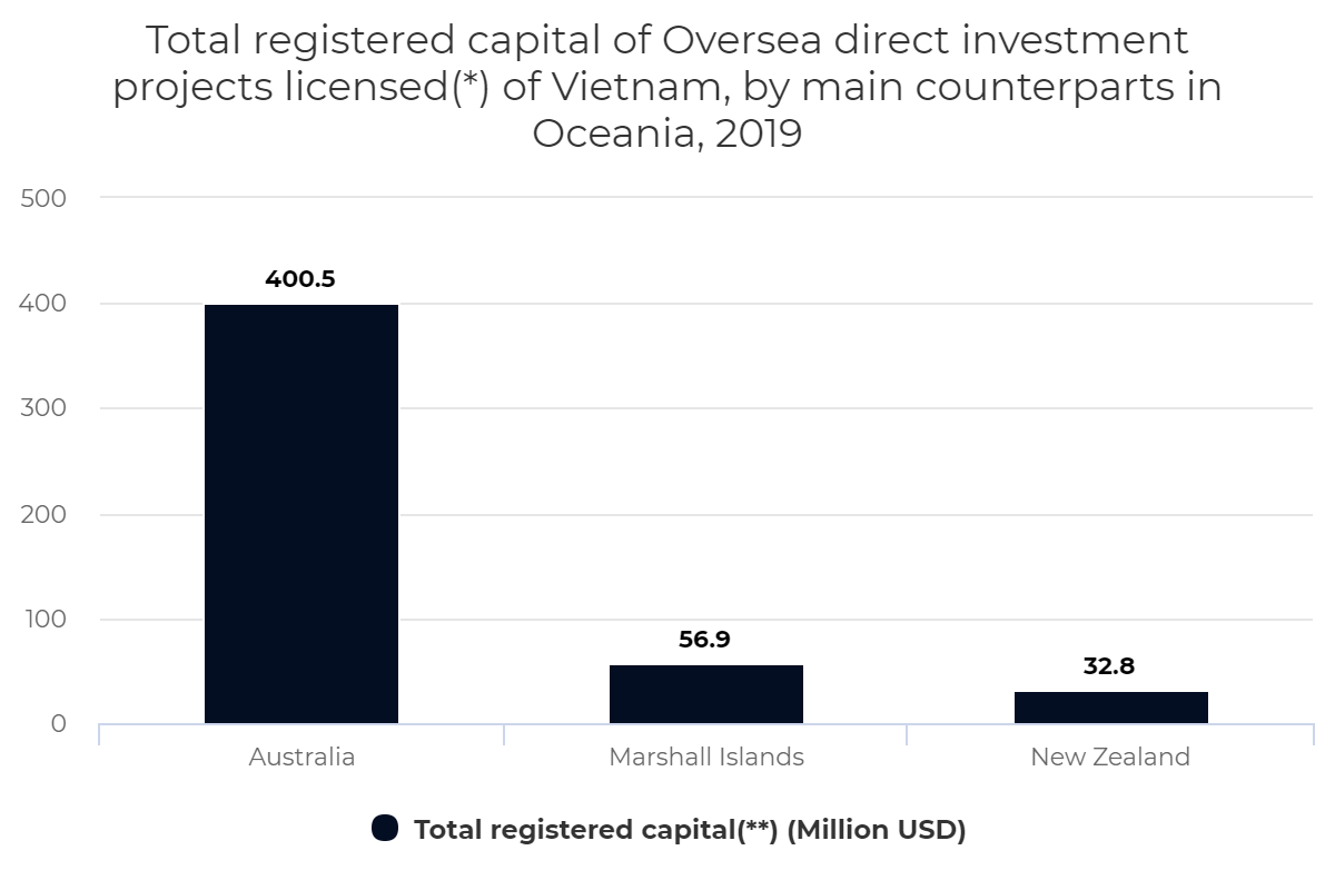 Registered capital of Oversea direct investment projects of Vietnam, by counterpart in Oceania,2019