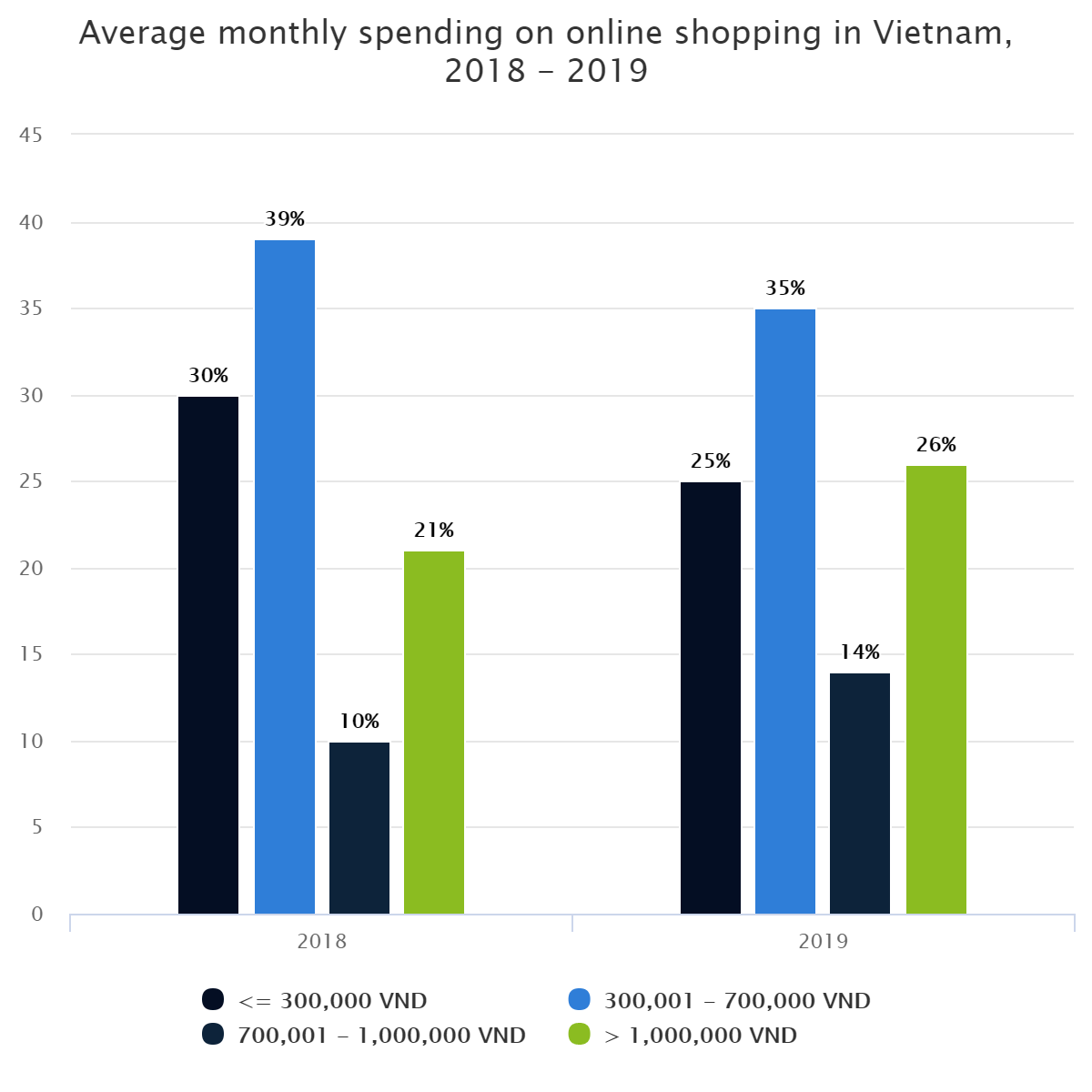 Average monthly spending on online shopping in Vietnam, 2018 – 2019