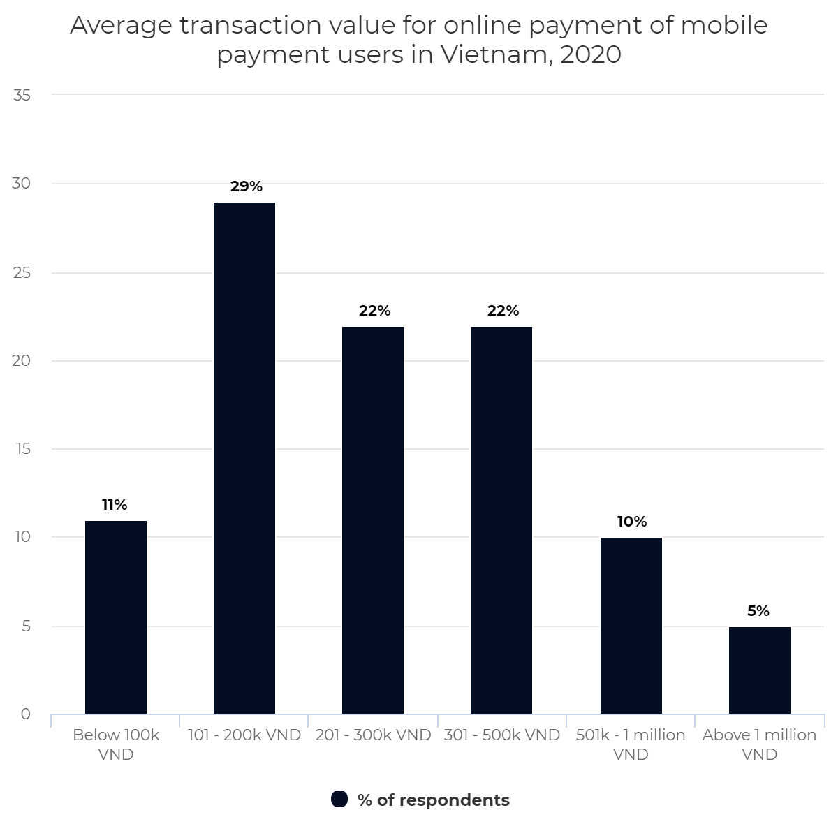 Average transaction value for online payment of mobile payment users in Vietnam, 2020
