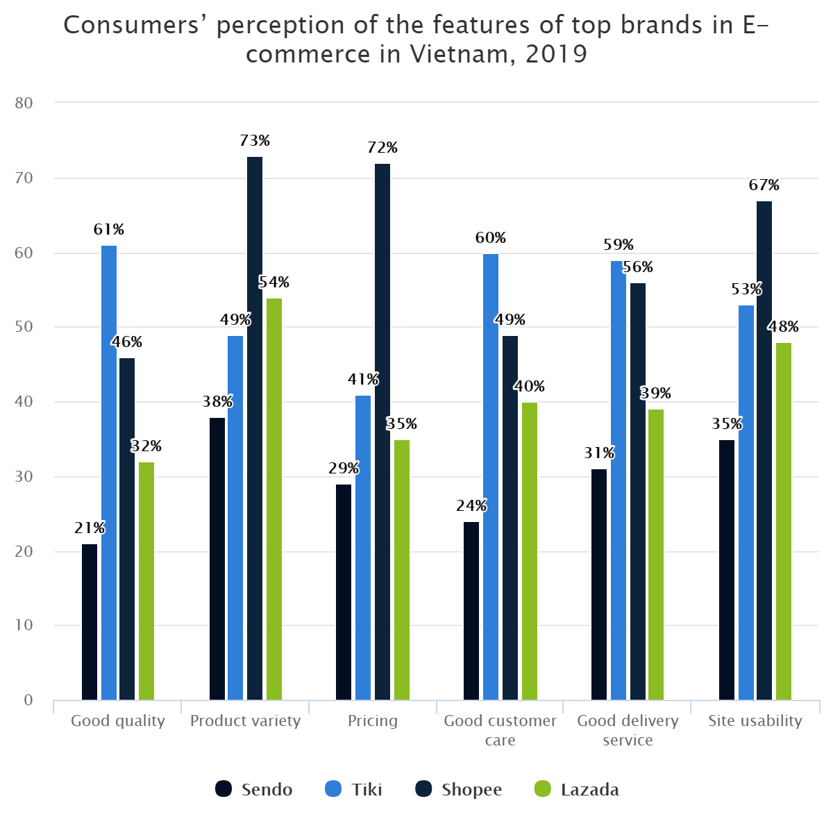 Consumers' perception of the features of top brands in E-commerce in Vietnam, 2019