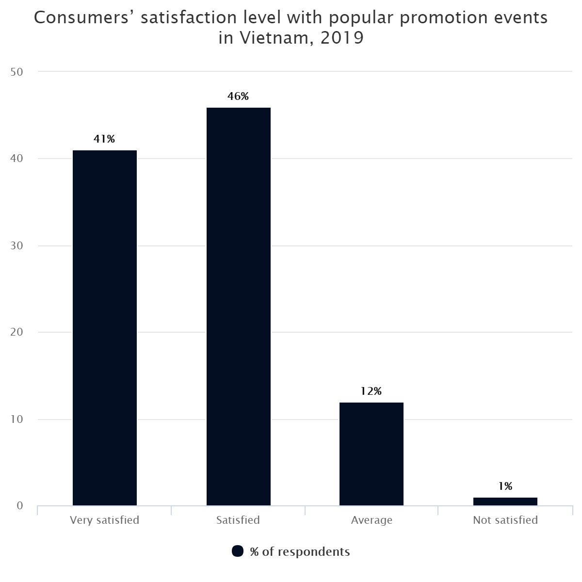 Consumers' satisfaction level with popular promotion events in Vietnam, 2019