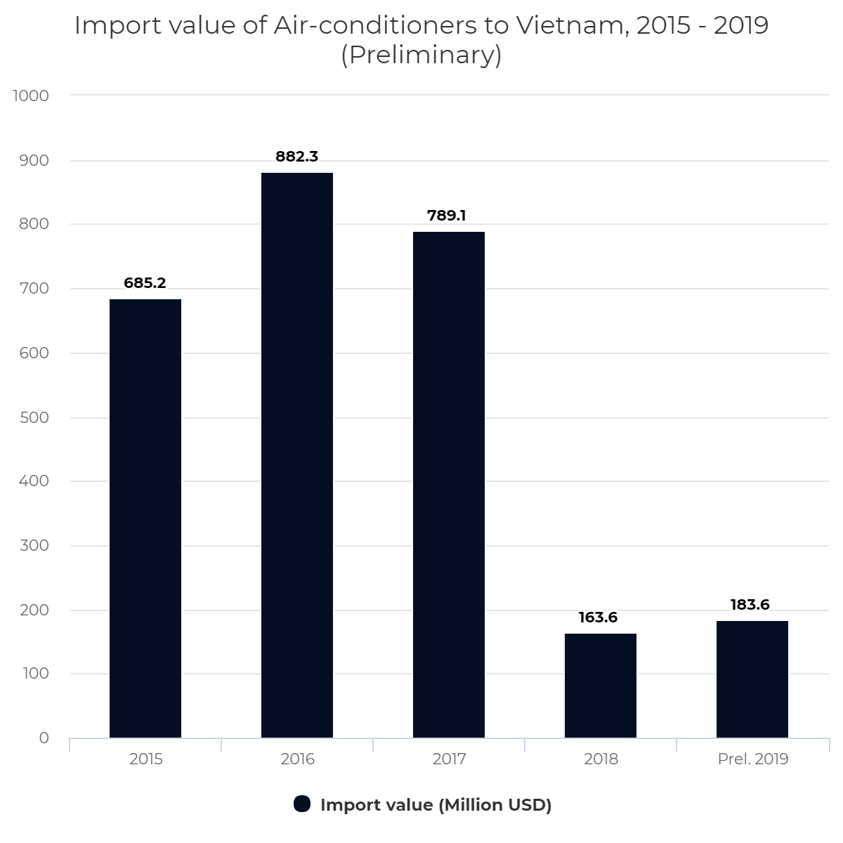 Import value of Air-conditioners to Vietnam, 2015 – 2019 (Preliminary)