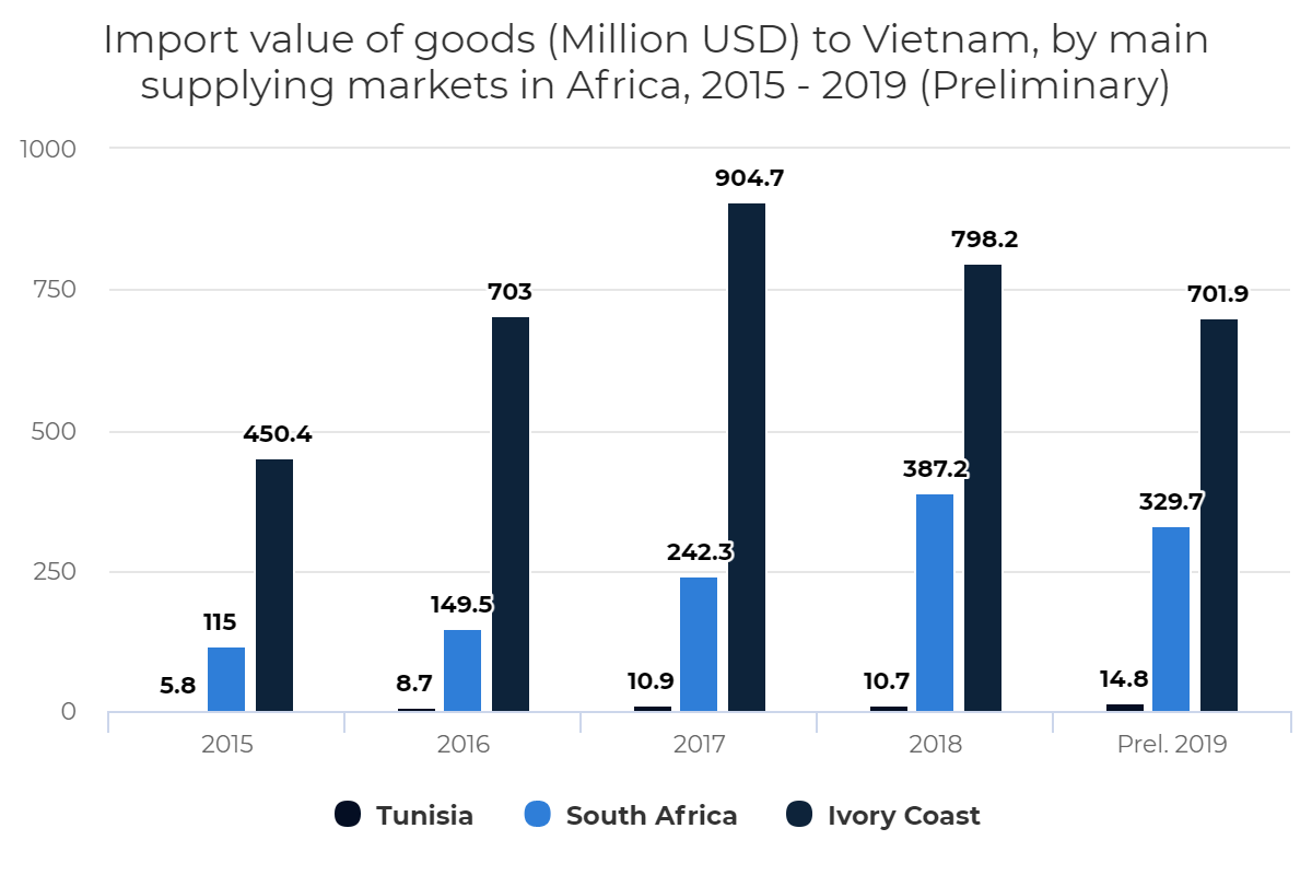 Import value of goods to Vietnam, by main supplying markets in Africa, 2015 – 2019 (Preliminary)