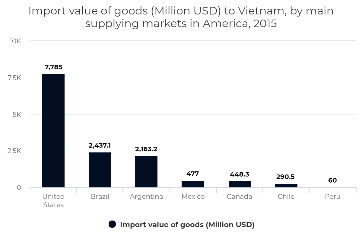 Import value of goods to Vietnam, by main supplying markets in America, 2015