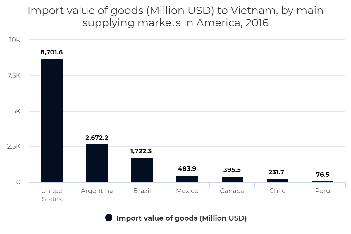 Import value of goods to Vietnam, by main supplying markets in America, 2016