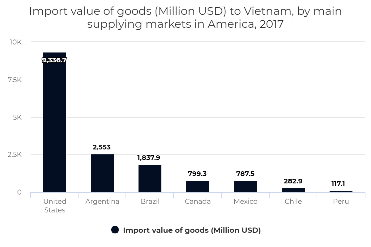 Import value of goods to Vietnam, by main supplying markets in America, 2017