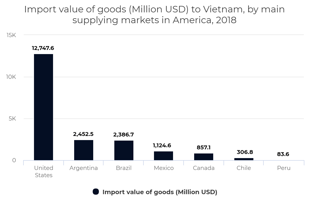 Import value of goods to Vietnam, by main supplying markets in America, 2018