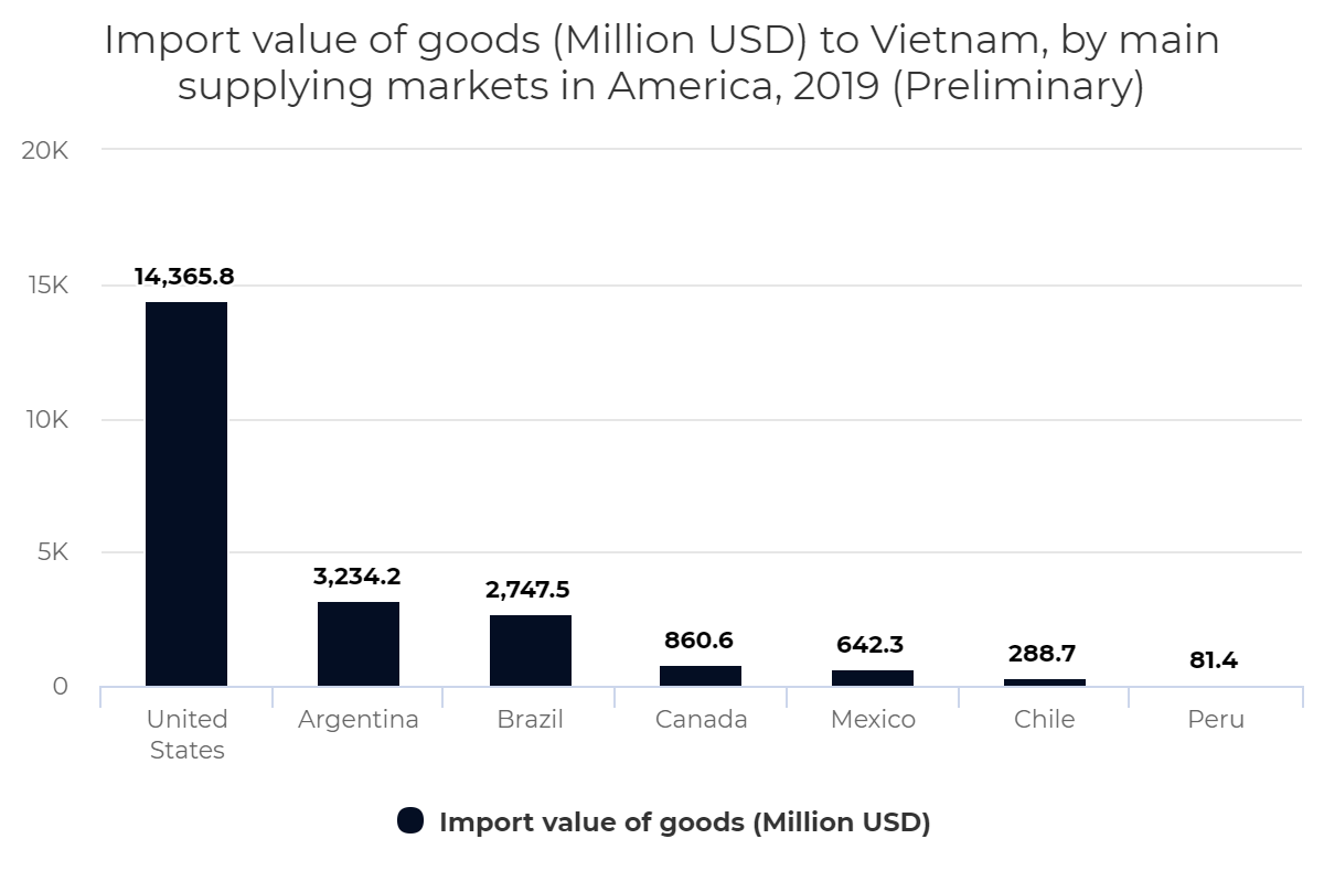 Import value of goods to Vietnam, by main supplying markets in America, 2019 (Preliminary)