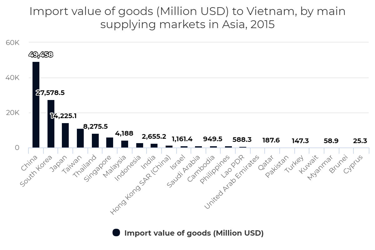 Import value of goods to Vietnam, by main supplying markets in Asia, 2015