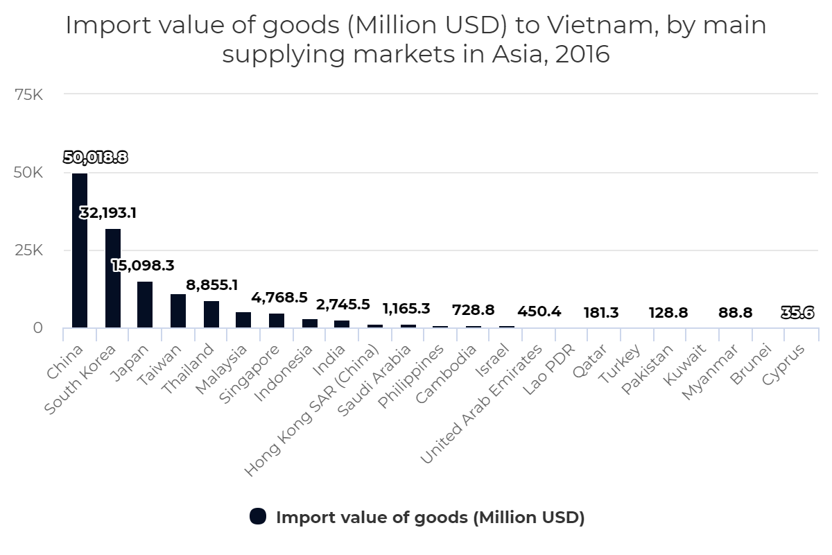 Import value of goods to Vietnam, by main supplying markets in Asia, 2016