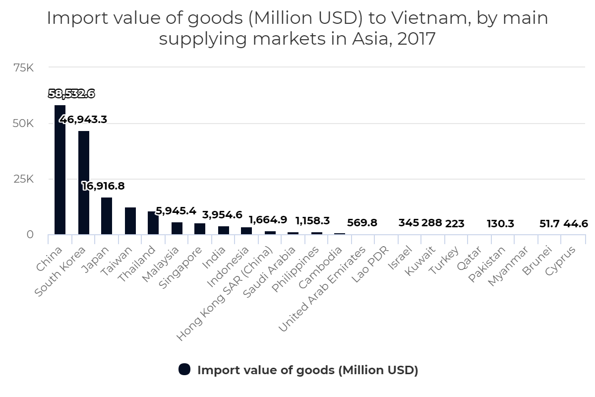 Import value of goods to Vietnam, by main supplying markets in Asia, 2017