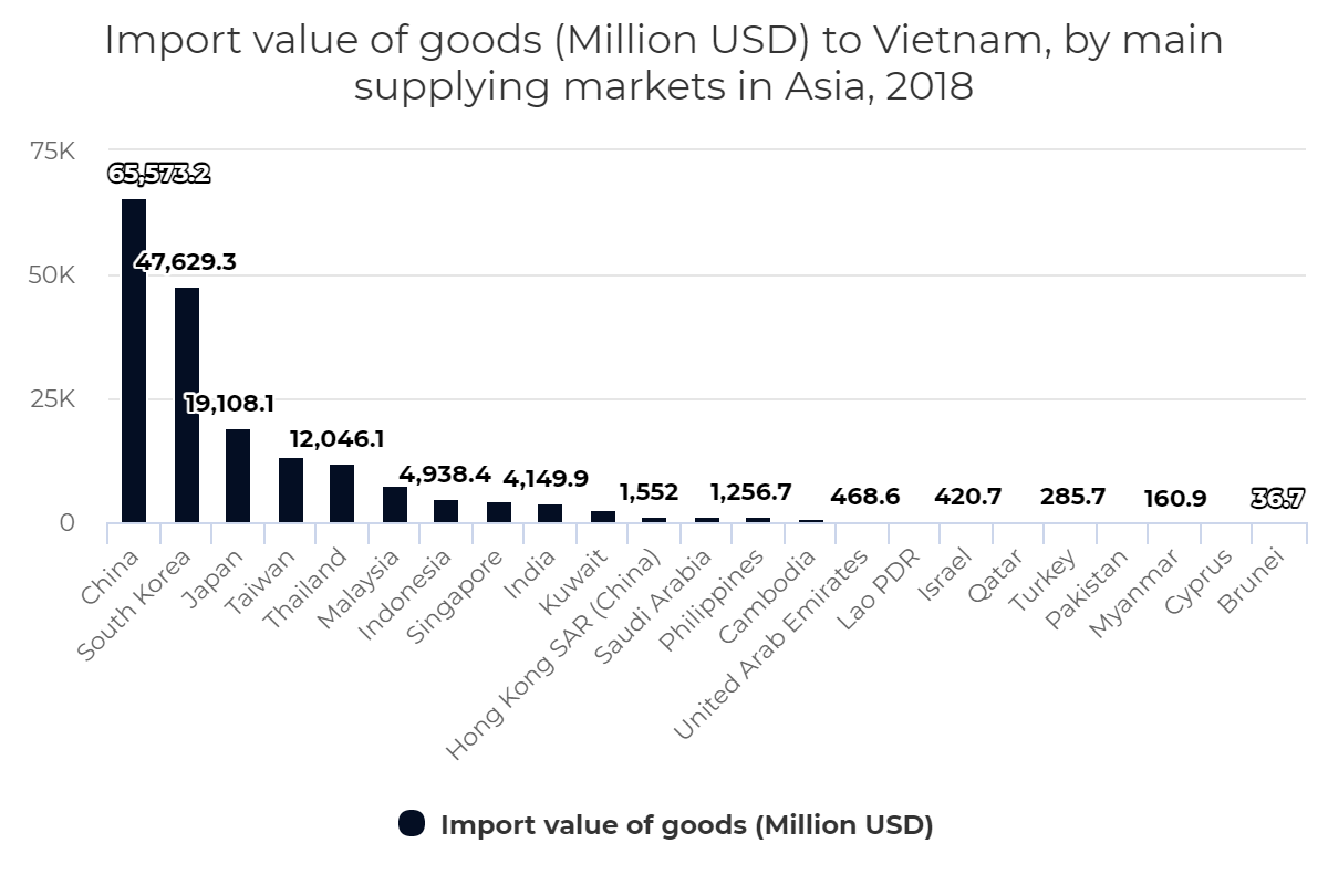 Import value of goods to Vietnam, by main supplying markets in Asia, 2018