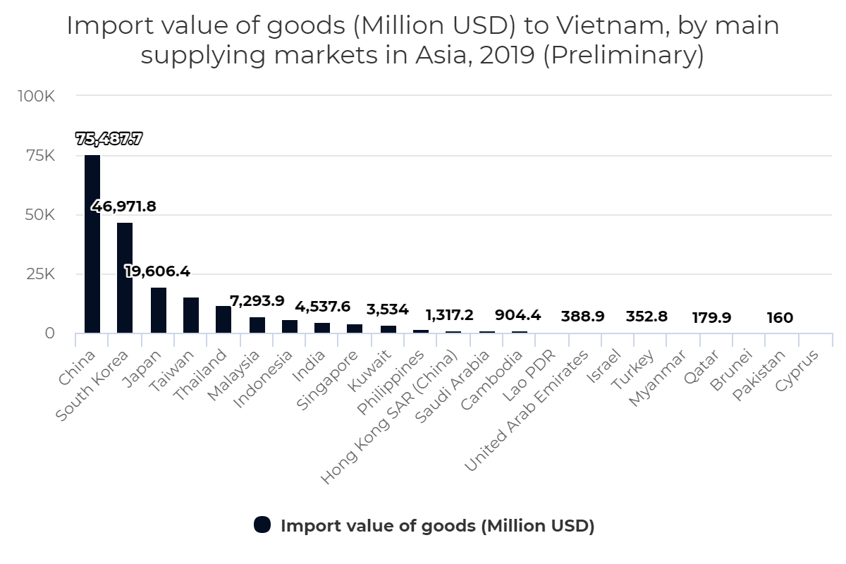 Import value of goods to Vietnam, by main supplying markets in Asia, 2019 (Preliminary)