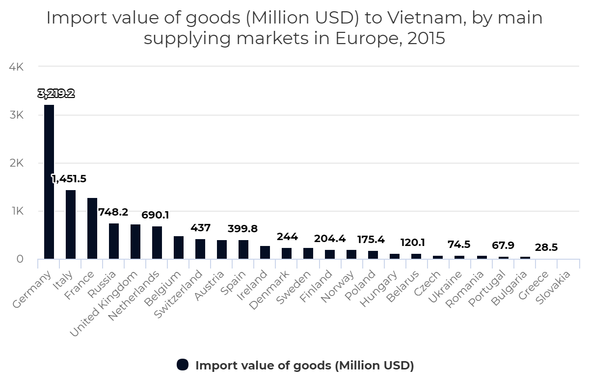 Import value of goods to Vietnam, by main supplying markets in Europe, 2015