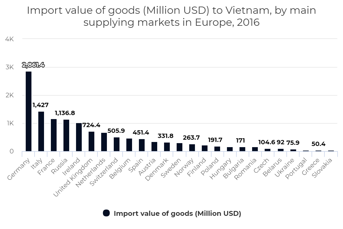 Import value of goods to Vietnam, by main supplying markets in Europe, 2016