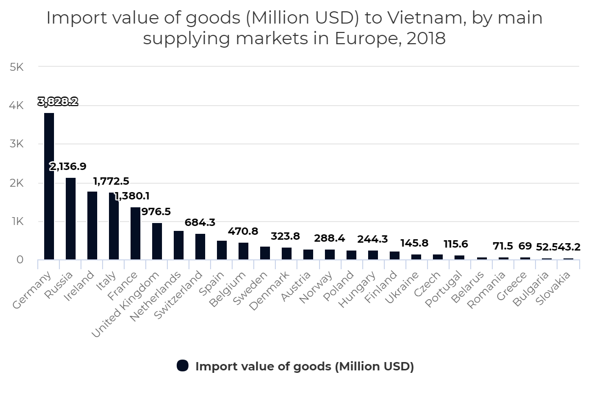 Import value of goods (Million USD) to Vietnam, by main supplying markets in Europe, 2018