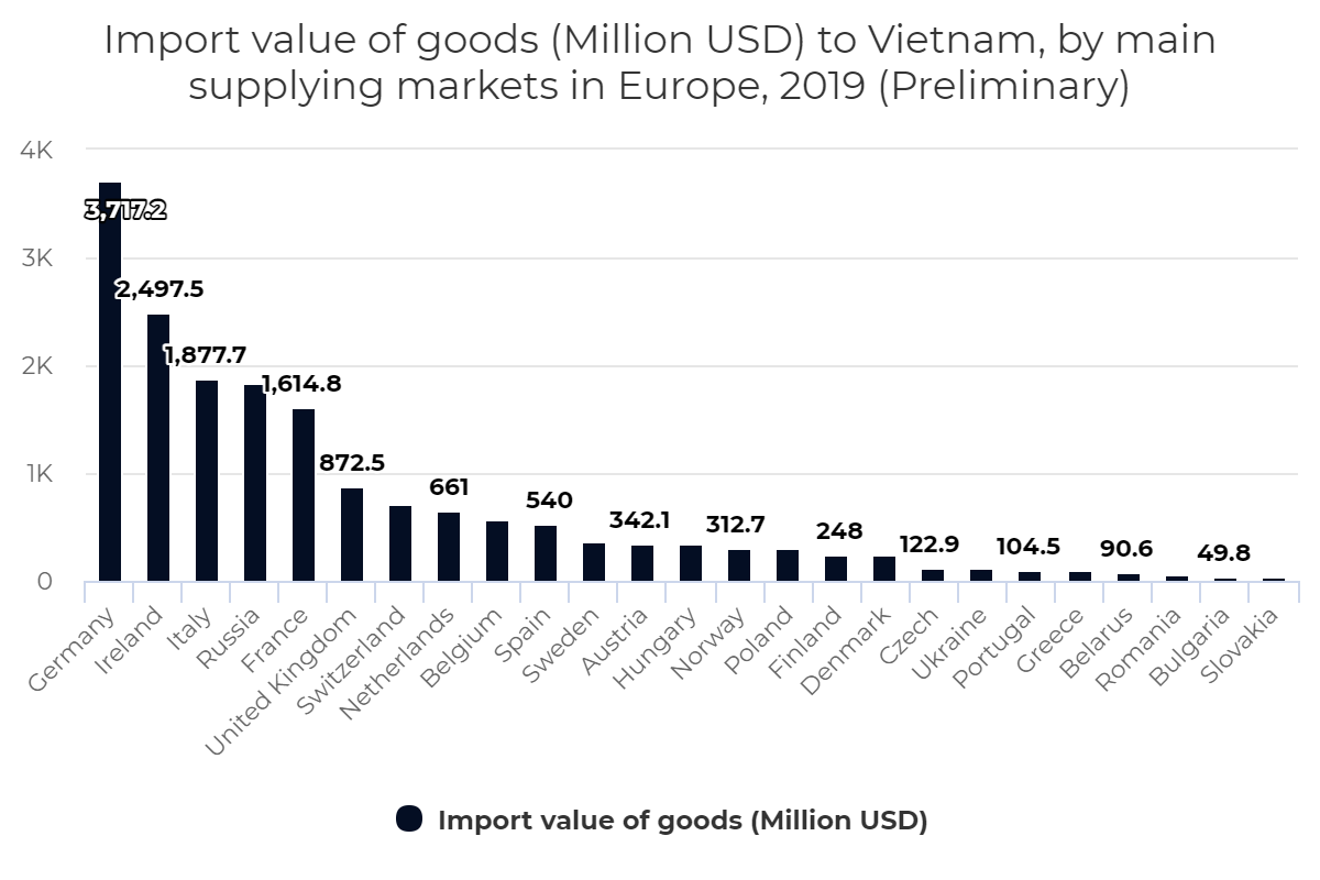 Import value of goods (Million USD) to Vietnam, by main supplying markets in Europe, 2019 (Preliminary)