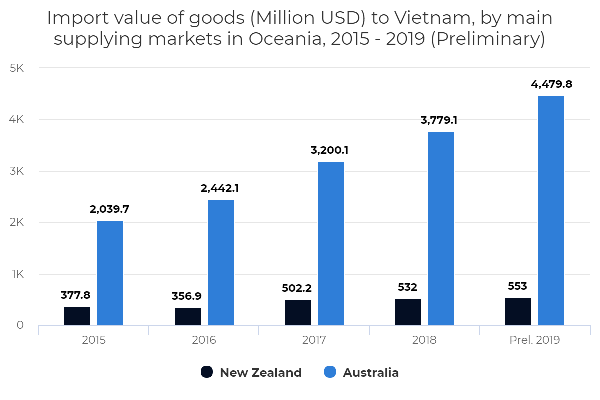 Import value of goods (Million USD) to Vietnam, by main supplying markets in Oceania, 2015 – 2019 (Preliminary)