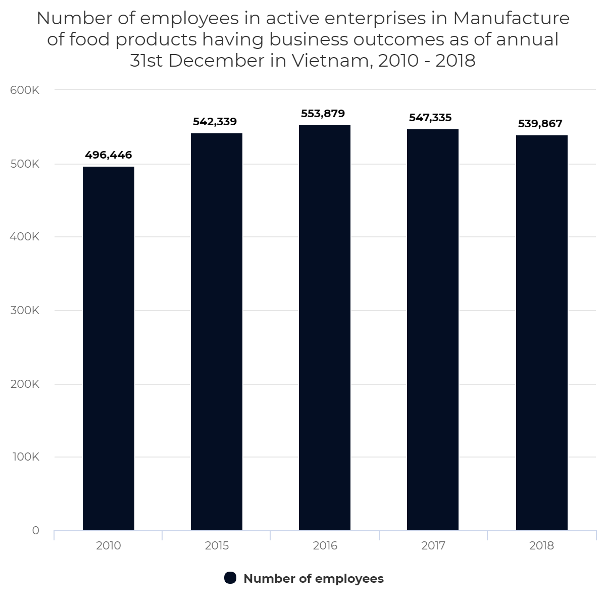 Number of employees in active enterprises in Manufacture of food products having business outcomes as of annual 31st December in Vietnam, 2010 – 2018
