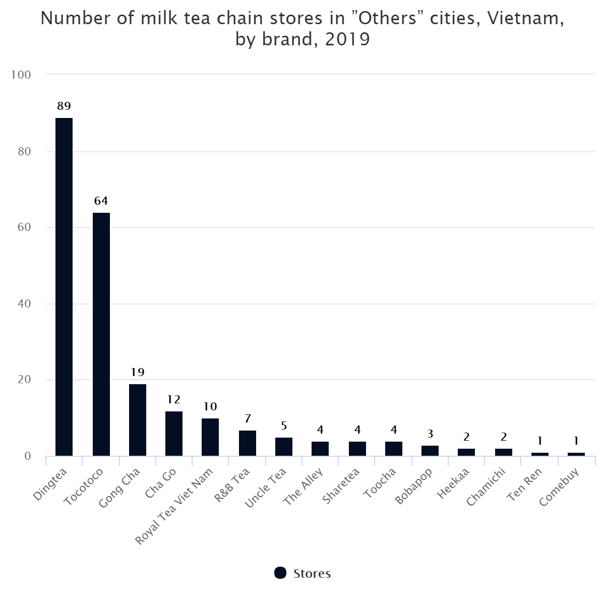 """Number of milk tea chain stores in """"Others"""" cities, Vietnam, by brand, 2019"""