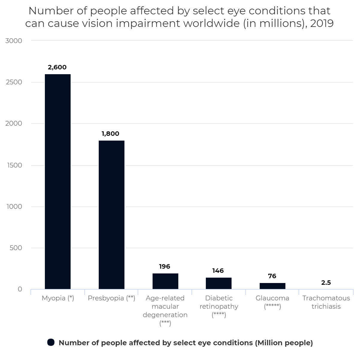 Number of people affected by select eye conditions that can cause vision impairment worldwide (in millions), 2019