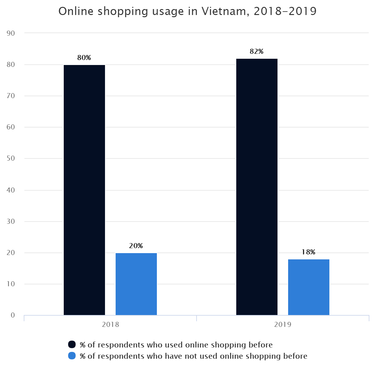 Online shopping usage in Vietnam, 2018-2019