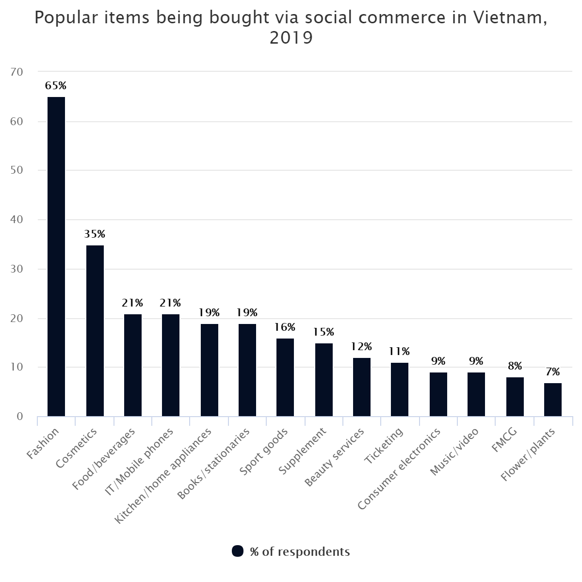 Popular items being bought via social commerce in Vietnam, 2019